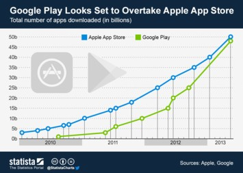 Infographic - Google Play Looks Set to Overtake Apple's App Store