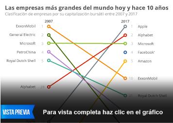 Infografía: Las empresas tecnológicas toman el mando | Statista