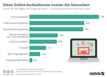 Infografik - Nutzung von Online Radio und Audiodiensten in deutschland