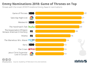 Infographic - Emmys 2017: SNL and Westworld Lead the Way