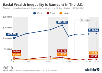 Infographic: Racial Wealth Inequality Is Rampant In The U.S.  | Statista