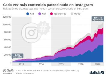 Infografía: ¡Todos a Instagram! | Statista
