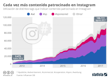 Infografía - ¡Todos a Instagram!