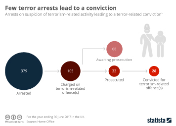 Few terror arrests lead to a conviction