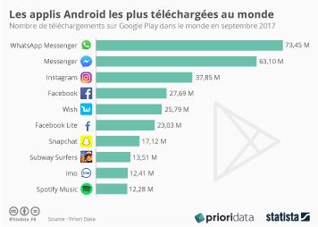 Infographie - Les applis Android les plus téléchargées au monde