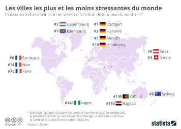 Infographie - Les villes les plus et les moins stressantes au monde