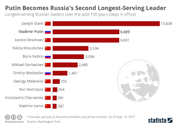 Infographic - Vladimir Putin Becomes Russia's Second Longest-Serving Leader