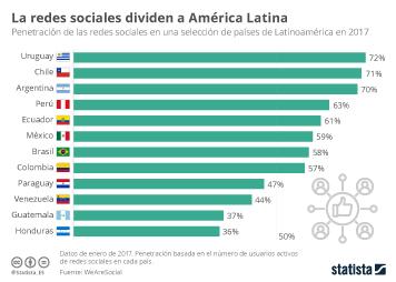 Infografía: Uruguay y Chile, países con mayor uso de las redes sociales en Latinomérica | Statista