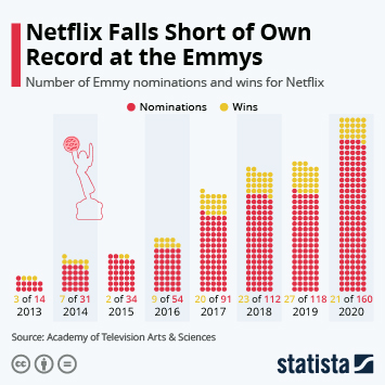 160 Nods: Netflix Sets All-Time Record at the Emmys
