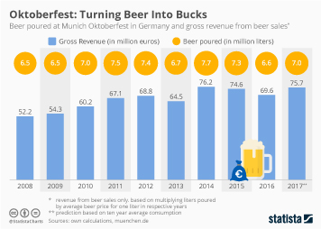 Infographic - Beer poured at Munich Oktoberfest and gross revenue generated from beer sales