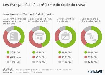 Infographie - Les Français face à la réforme du Code du travail