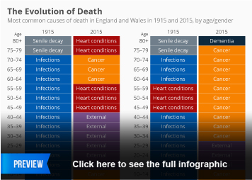 Infographic - The Evolution of Death