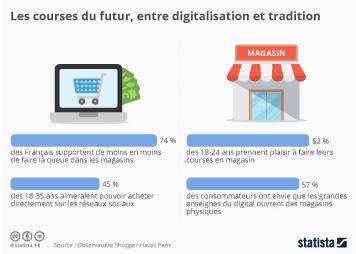 Infographie - Les courses du futur entre digitalisation et tradition