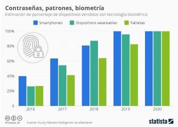 Infografía - En dos años, todos los smartphones estarán equipados con tecnología biométrica
