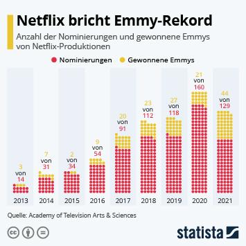 Infografik: Netflix verpasst den Emmy-Rekord | Statista