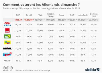 Infographie - Comment voteront les Allemands dimanche ?