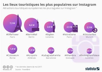 Infographie - Les lieux touristiques les plus populaires sur Instagram