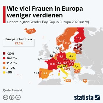 Infografik: Wie viel Frauen in Europa weniger verdienen | Statista