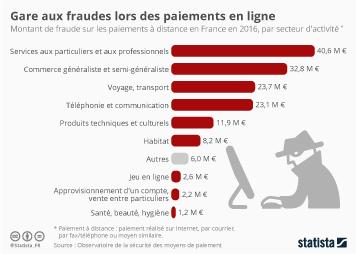 Infographie - Gare aux fraudes lors des paiements en ligne