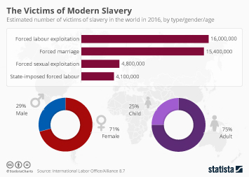 Infographic: The Victims of Modern Slavery | Statista