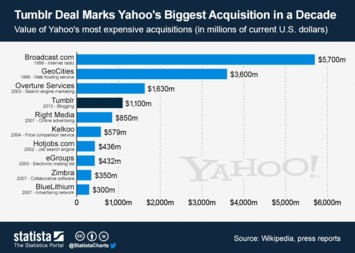 Infographic: Tumblr Deal Marks Yahoo's Biggest Acquisition in a Decade | Statista