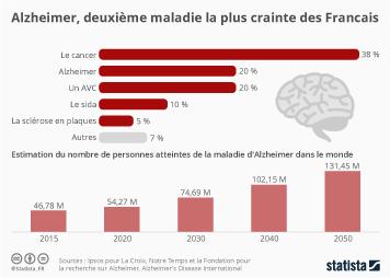 Infographie - Alzheimer, deuxième maladie la plus crainte des Français