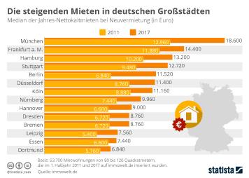 Infografik - Die steigenden Mieten in deutschen Großstädten