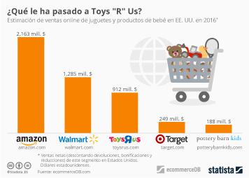 Infografía - Amazon dobla a Toys