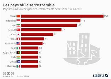 Infographie: Les pays où la terre tremble   Statista