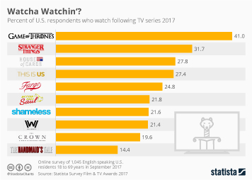Infographic - Share of US respondents who watch following TV series