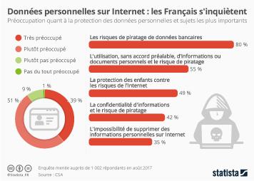 Infographie: Données personnelles sur Internet : les Français s'inquiètent  | Statista