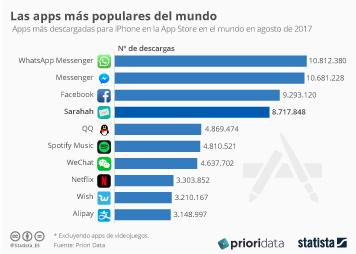Infografía - La app de mensajes anónimos Sarahah arrasa en descargas