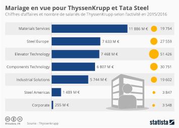 Infographie - Mariage en vue pour ThyssenKrupp et Tata Steel
