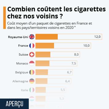 Combien coûtent les cigarettes chez nos voisins ?