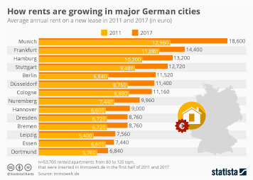 Infographic - How rents are growing in major German cities