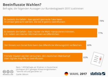 Infografik - Wird die Bundestagswahl beeinflusst?