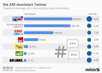 Infografik: Die AfD dominiert auf Twitter | Statista
