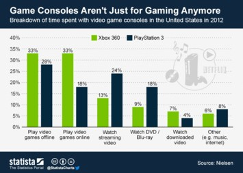 Infographic - Game Consoles Aren't Just for Gaming Anymore