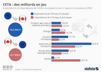 Infographie: CETA : des milliards en jeu | Statista