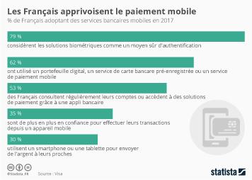Infographie - Les Français apprivoisent le paiement mobile