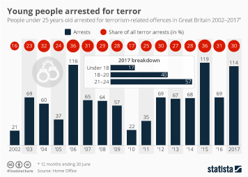 Young people arrested for terror