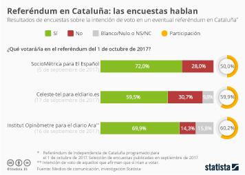 Infografía: Y si al final hubiera referéndum... | Statista