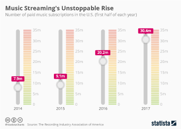 Infographic: Music Streaming's Unstoppable Rise  | Statista