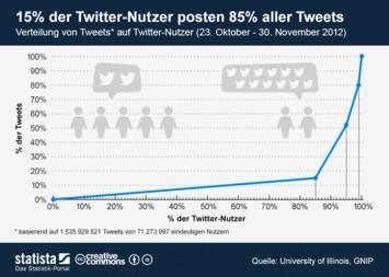 Infografik: 15 Prozent der Twitter-Nutzer posten 85 Prozent aller Tweets | Statista