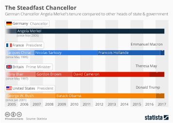 Infographic - Angela Merkels tenure as German Chancellor compared to other heads of state