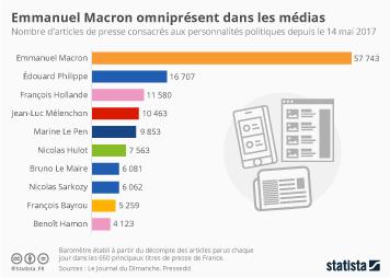 Infographie - Emmanuel Macron omniprésent dans les médias
