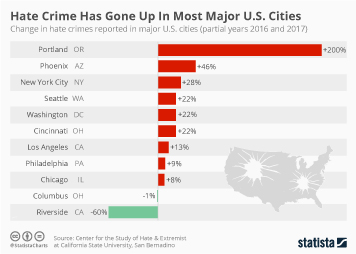 Infographic - Hate Crime Has Gone Up In Most Major U.S. Cities