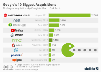 Infographic: Google's 10 Biggest Acquisitions  | Statista