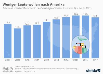 Infografik: Weniger Leute wollen nach Amerika | Statista