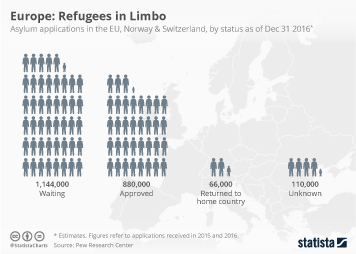 Infographic - Europe: Refugees in Limbo